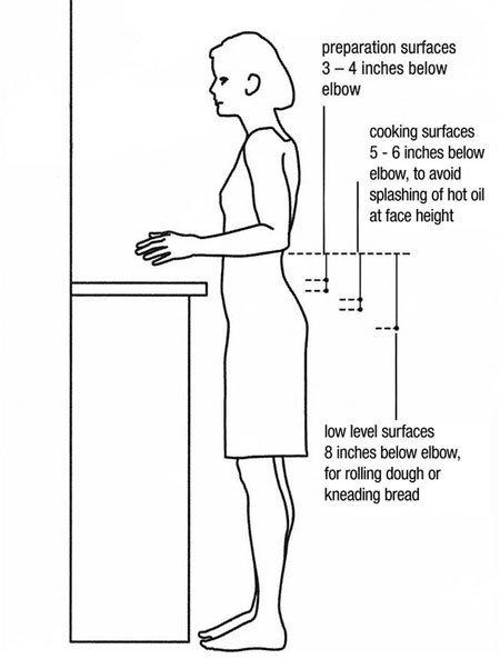 Standard Kitchen Counter Depth